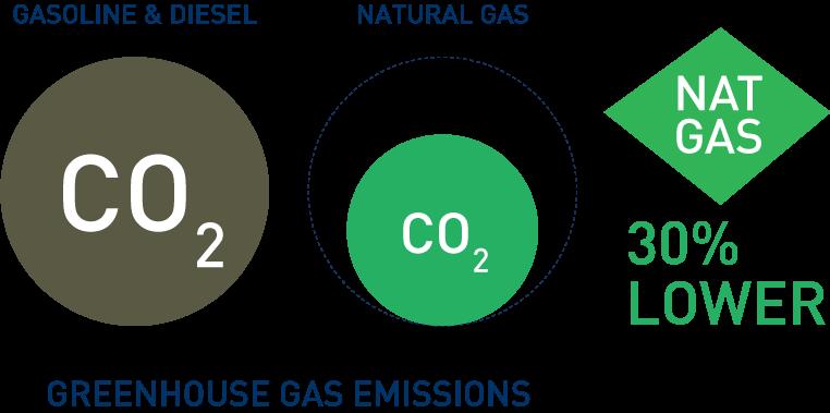 Ettes Power Methane Gas Generator, Natural gas, biogas