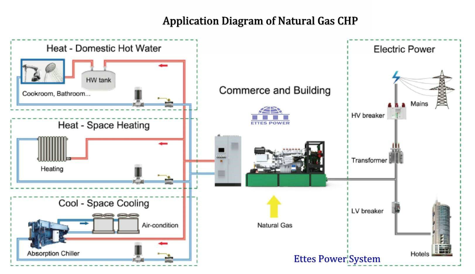 Engine Generator Diagram Ettes Power Natural Gas Generatorcng Lng Applicable Fuels Of Scope