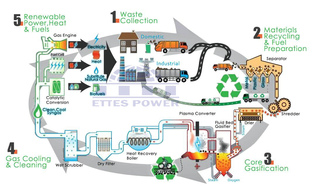biomass energy plant diagram - photo #28