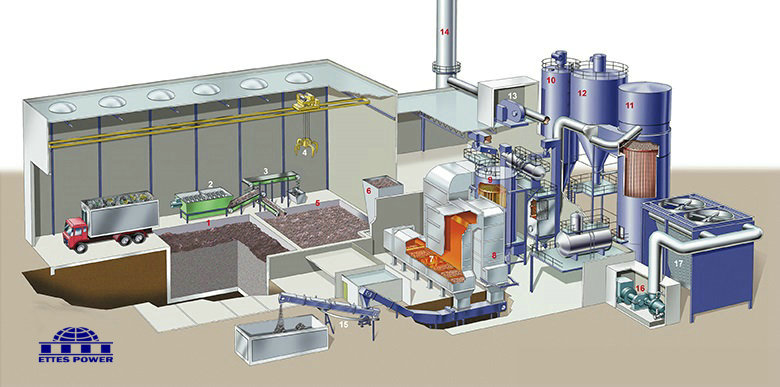 Ettes Power Syngas-Biomass Power Plant